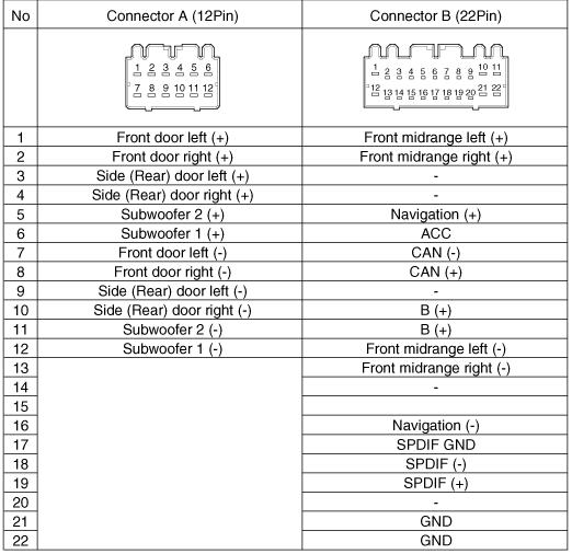 Hyundai Sonata 2011 2014 Navigation Head Unit And Amplifier Pinout Diagram Pinoutguide Com