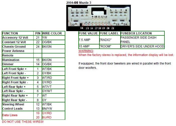 Mazda 3 (2003-2008) , 5 (2005-2008) Head Unit pinout diagram @  pinoutguide.comPinouts