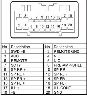Honda Legend (2007-2009) 4YL3 Head Unit pinout diagram ...
