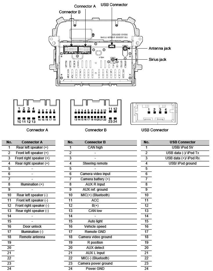 kia forte sx (2008-2018) car stereo pinout diagram @ pinoutguide.com  pinoutguide.com