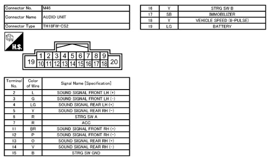 Nissan X-Trail (2007-2014) CY11C Head Unit pinout diagram ... on