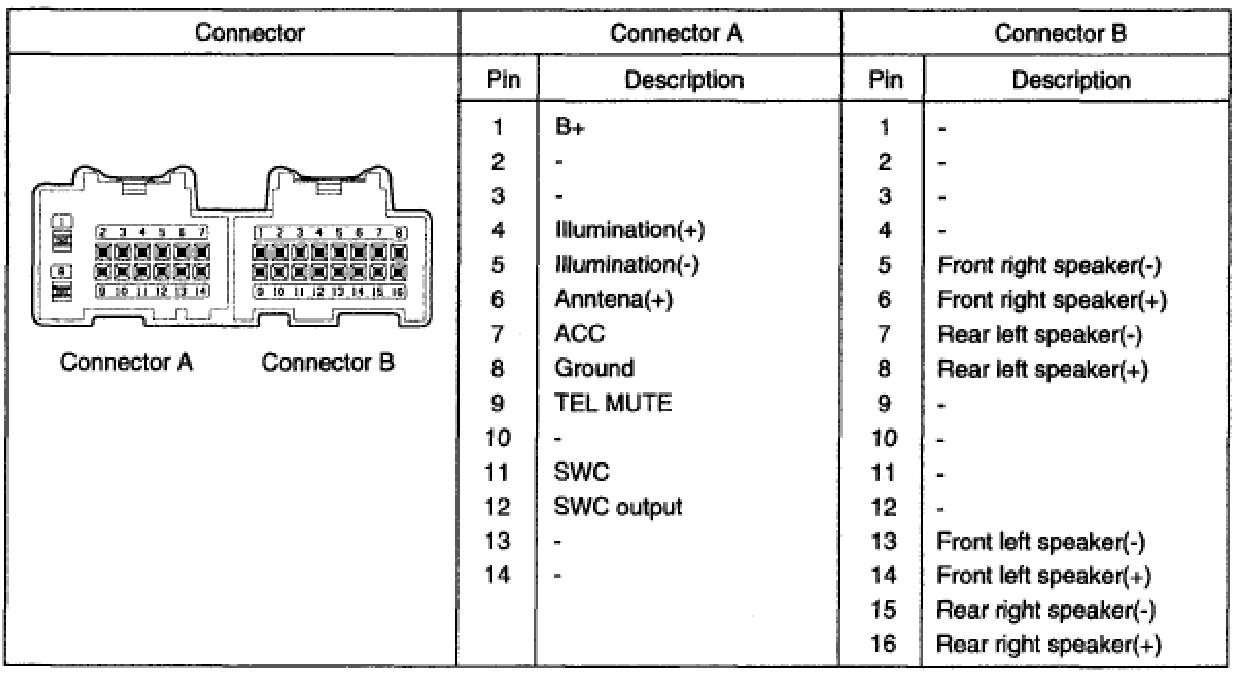 [WLLP_2054]   Hyundai Santa Fe (2007-2008) Head Unit pinout diagram @ pinoutguide.com | 2007 Hyundai Santa Fe Wiring Diagram |  | Pinouts