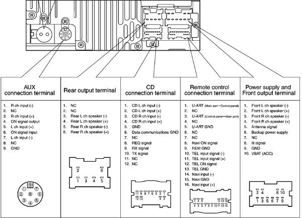 Nissan Teana RMV53GAEA    Head       Unit    pinout    diagram      pinoutguide