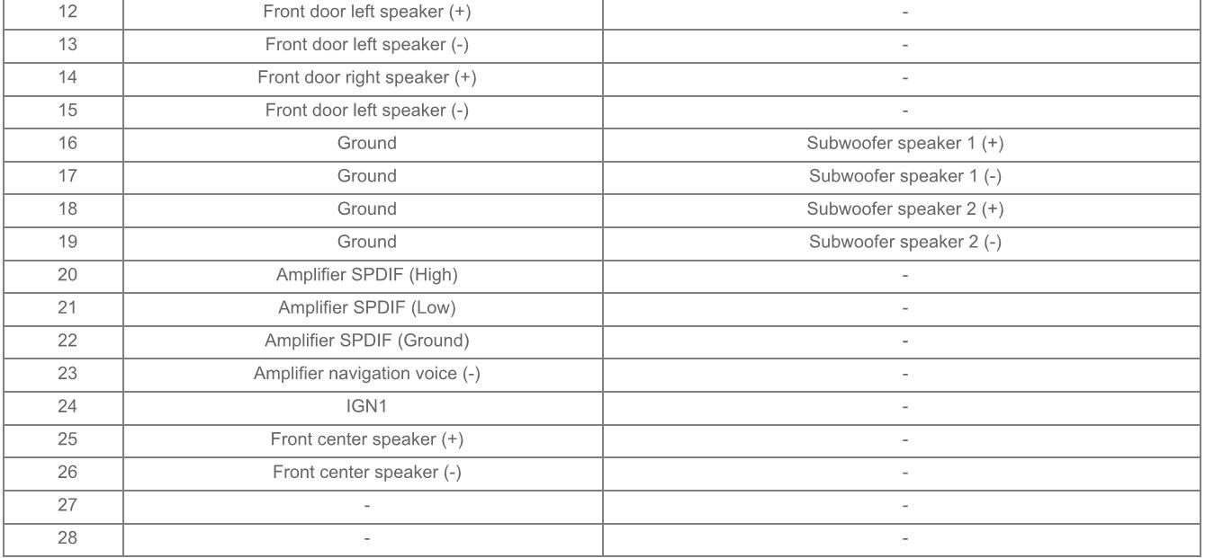 Kia Stinger  2018   Head Unit Pinout Diagram   Pinoutguide Com
