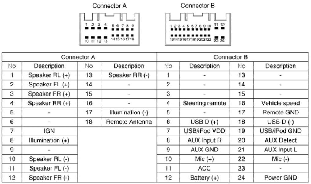 hyundai ix35 (2009-2015) radio stereo head unit pinout diagram ...  pinouts