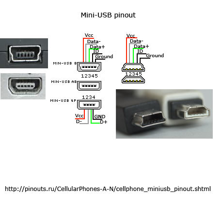 Mini-USB of Blackberry 6210, 6220, 6230, 6280, 6510, 7100(g, i, r, t, v, x, t), 7130(e, c, g), 7210, 7230, 7250, 7270, 7280, 7290, 7510, 7520, 8700(c, f, g, r, v); Creative Zen Micro, Zen Micro Photo, Zen Neeon and other PDA devices diagram